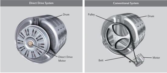A direct drive washing machine drum and an indirect drive drum