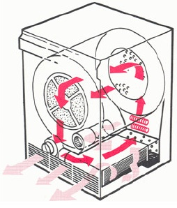 Diagram showing the airflow pattern in a condenser tumble dryer