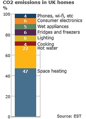 average power use in UK homes