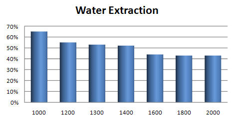 Percentage of water extracted by a washing machine at various spin speeds